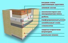 Потрібні Фасадчики з досвідом роботи на утеплення котеджів.