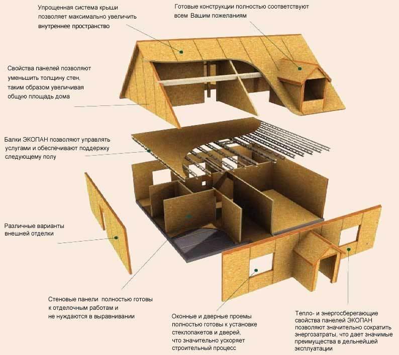 Сэндвич панели для строительства дома своими руками